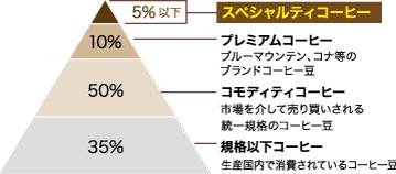 スペシャルティコーヒーとは、コーヒー全体に5%ほどしか存在しない高品質なコーヒー豆