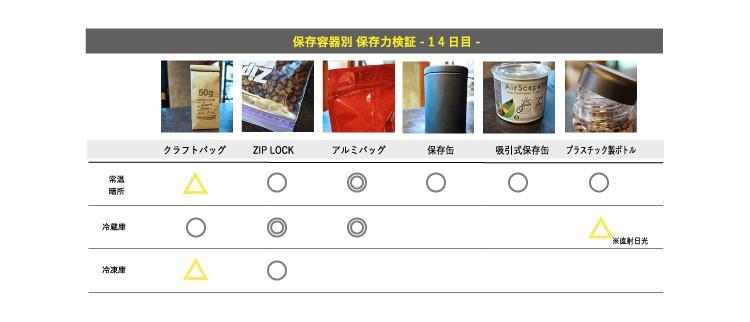 コーヒー豆の保存検証結果