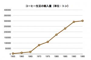 生豆輸入量1955-1995