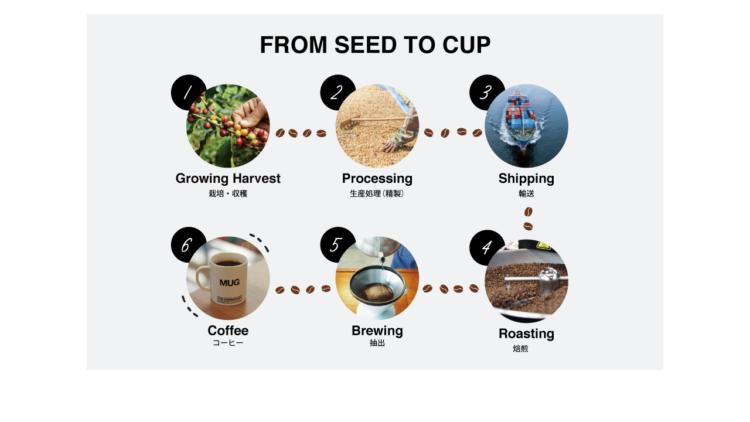 コーヒーの流通