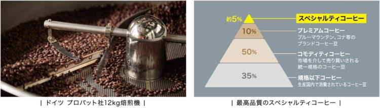 THE COFFEESHOP スペシャルティコーヒー